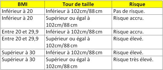 SIGNIFICATION_BMI_TOUR_DE_TAILLE